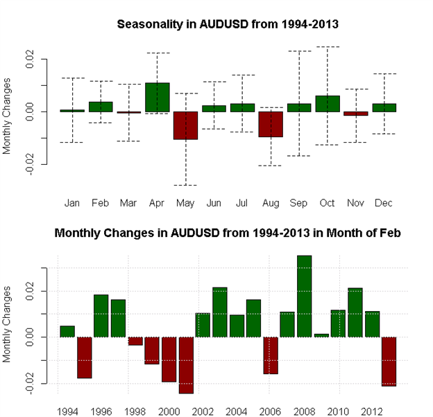 February_Seasonality_Favors_Aussie_and_Dollar_Strength_Pound_Weakness_body_x0000_i1030.png, February Seasonality Favors Aussie and Dollar Strength, Po...