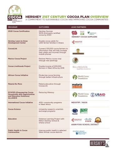 Hershey '21St Century Cocoa Plan' Outlines Commitment to Sustainable Cocoa and Improving Cocoa Communities