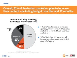New Australian B2B Content Marketing Research Released image CMI research