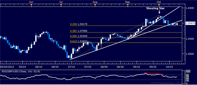dailyclassics_gbp-usd_body_gbpusd.png, GBP/USD Technical Analysis: Next Upside Hurdle Sub-1.53
