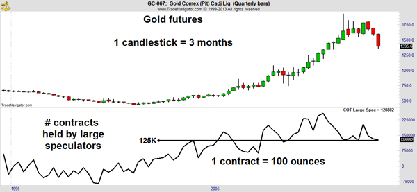 Gold Market outlook Chart