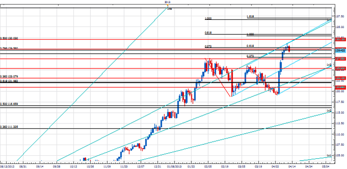 PT_EURJPY_key_body_Picture_1.png, Price & Time: EUR/JPY at a Critical Juncture