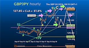Guest_Commentary_Dream_Trade_on_GBPJPY_Continues_to_Deliver_Pips_body_GBPJPY2009.png, Guest Commentary: Dream Trade on GBPJPY Continues to Deliver Pips!