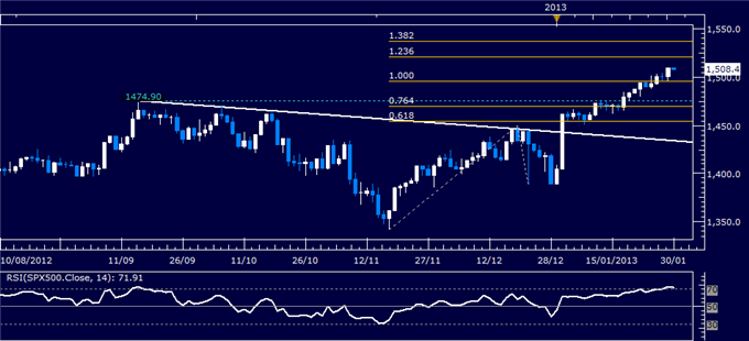 Forex_Analysis_US_Dollar_Reverses_Lower_as_SP_500_Tops_1500_Mark_body_Picture_3.png, Forex Analysis: US Dollar Reverses Lower as S&P 500 Tops 1500 Mar...