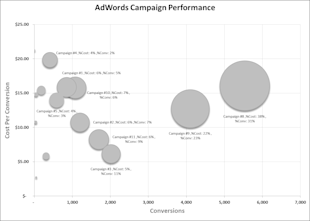 PPC Storytelling: How to Make an Excel Bubble Chart for PPC image bubble chart img 1 completed chart