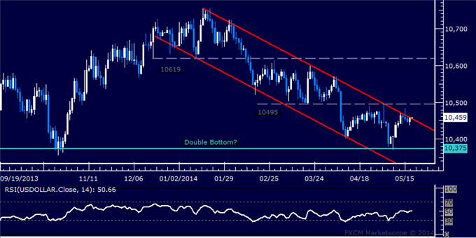 US Dollar Technical Analysis – Upside Breakout in the Works?