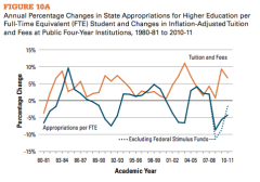 Tuition_vs_State_Spending.png