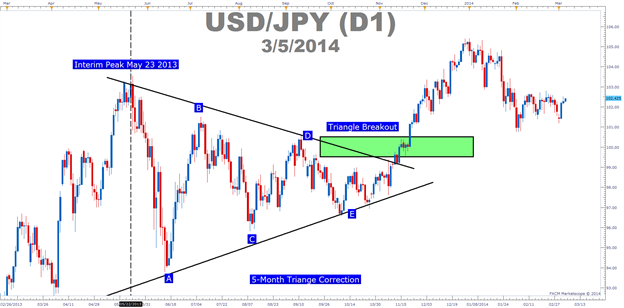 Confirm_The_Correction_Break_body_Picture_2.png, 3 Methods to Identify Trend Resumption