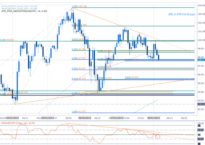 Forex_USDJPY_at_Support_Ahead_of_BoJ_Long_Scalps_Favored_Above_97.50_body_Picture_2.png, USDJPY Eyes Key Support Ahead of BoJ- Long Scalps Favored Above 97.50