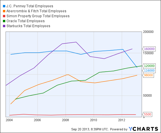 JCP Total Employees Chart