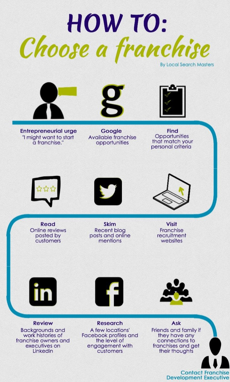 11 Ways To Use LinkedIn To Boost Franchise Development (Infographic)