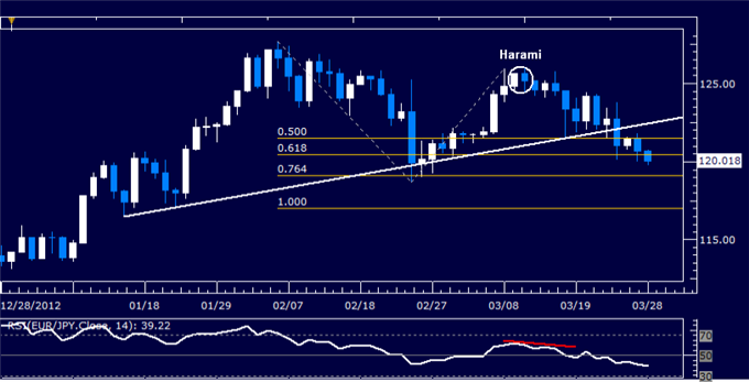 Forex_EURJPY_Technical_Analysis_03.28.2013_body_Picture_5.png, EUR/JPY Technical Analysis 03.28.2013