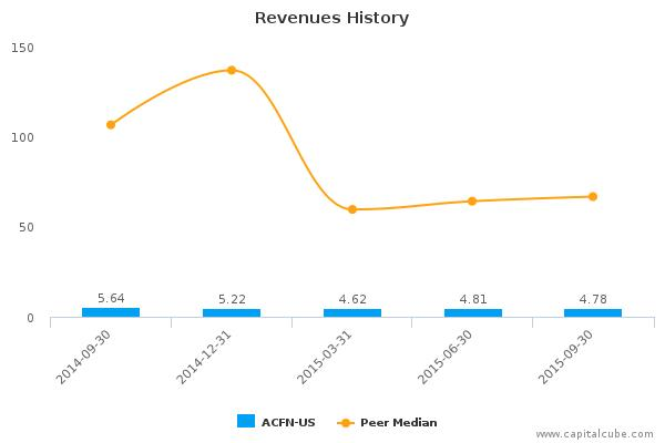 Acorn Energy, Inc. Earnings Q3, 2015