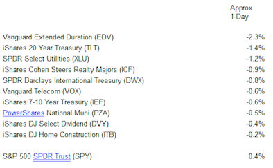 bond-etfs
