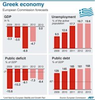 Bar charts showing Greek GDP, unemployment, public deficit and debt 2009-2013