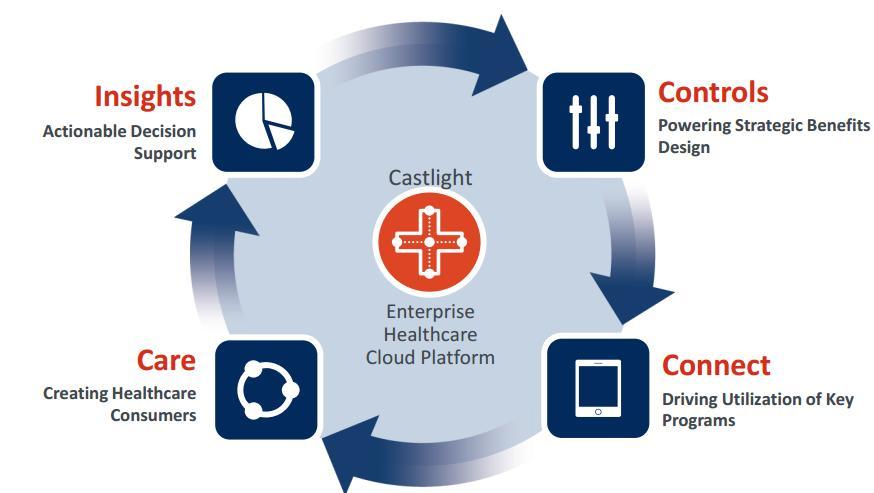 Castlight launches cloud module aimed at mental health
