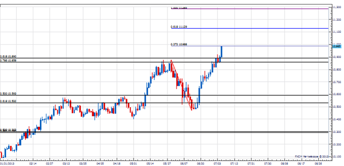 Range_USD_body_Picture_2.png, Analysis: Counter-Trend Move Coming Next Week in USD?