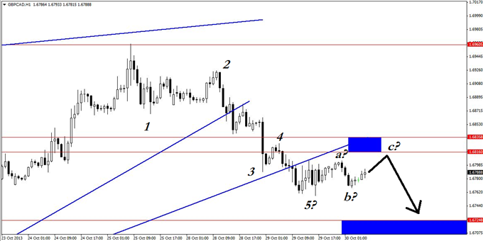 GBPCAD_60_More_Pips_That_Are_Tougher_to_Tackle_body_GuestCommentary_KayeLee_October30A_4.png, GBP/CAD: 60 More Pips That Are Tougher to Tackle