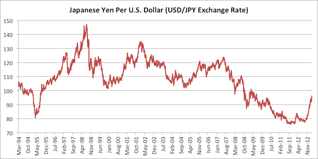 USDJPY dollar-yen exchange rate