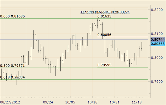 FOREX_Analysis_AUDJPY_Makes_a_Run_at_6_Month_Highs_body_EURGBP.png, FOREX Analysis: AUD/JPY Makes a Run at 6 Month Highs