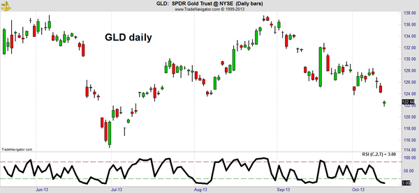 GLD Market Outlook Chart