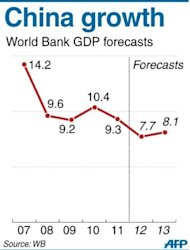 Graphic charting China's GDP growth figures according to World Bank data. A new report Monday predicts a 7.7 percent change, down at its slowest rate since 1999