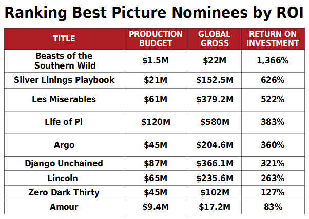 Why 'Beasts of the Southern Wild' Is the Box Office Winner in Oscar's Best-Picture Race