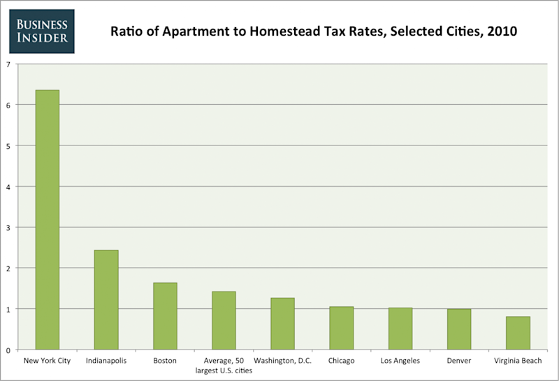 tax ratio new york