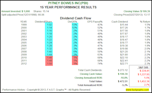 The Dividend Aristocrats, Where Have All The Bargains Gone? image PBI2