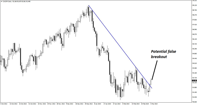 The break of a downward trend line on the daily chart of CAD/JPY may be a false breakout instead.