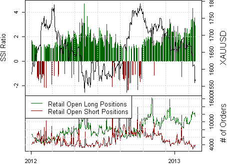 ssi_xauusd_body_Picture_10.png, Gold Prices Forecast to Fall Further on Sentiment
