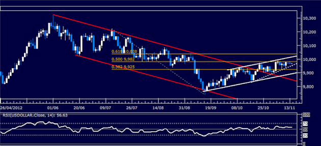 Forex_Analysis_US_Dollar_SP_500_Tread_Water_Amid_Indecision_body_Picture_5.png, Forex Analysis: US Dollar, S&P 500 Tread Water Amid Indecision