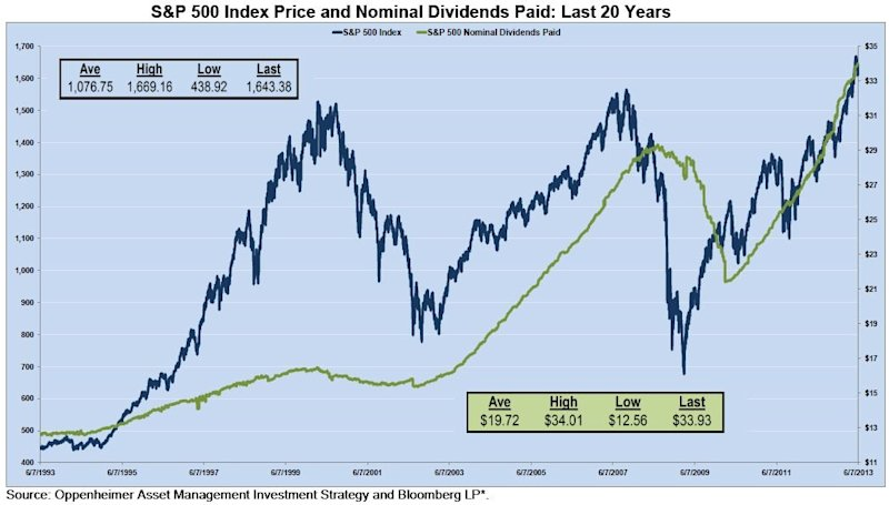 S&P 500 Dividends