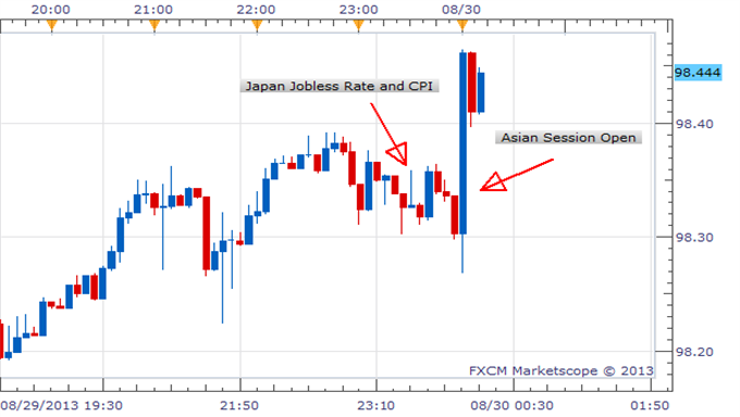 Japanese_Jobless_Rate_and_CPI_Improves_USDJPY_Higher_body_Picture_1.png, Japanese Jobless Rate and CPI Improves, USD/JPY Higher