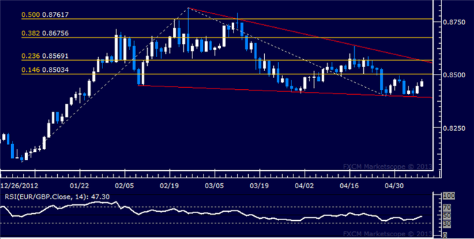 Forex_EURGBP_Technical_Analysis_05.08.2013_body_Picture_5.png, EUR/GBP Technical Analysis 05.08.2013