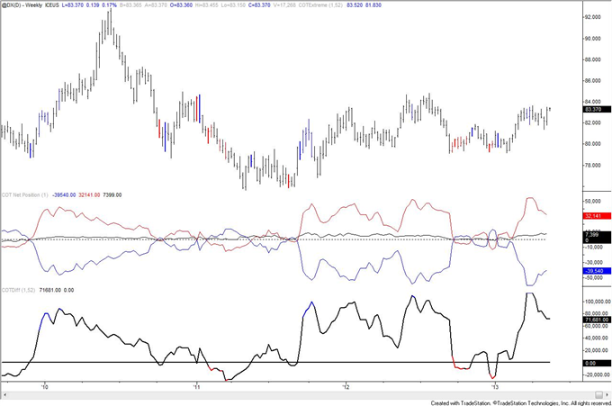 Swiss_Franc_Trend_Long_Term_Signal_from_COT_body_usd.png, Swiss Franc Trend Long Term Signal from COT