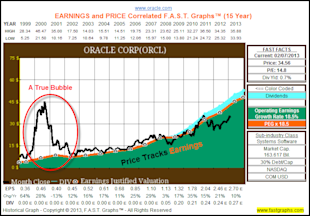 How to Properly Think about Stock Prices in Today's Volatile Markets image ORCL1
