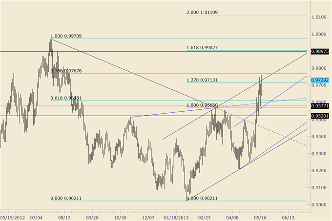 How_to_Trade_Fast_Moving_US_Dollar_Pairs_Next_Week_body_usdchf.png, How to Trade Fast Moving US Dollar Pairs Next Week