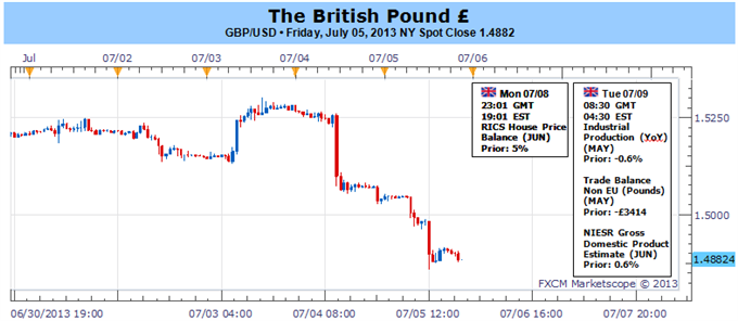 British_Pound_Holds_Key_Support-_Lacks_Direction_Ahead_of_BoE_Minutes_body_Picture_1.png, British Pound Holds Key Support- Lacks Direction Ahead of BoE Minutes