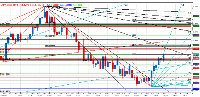 PT_next_few_days_imprtant_euro_body_Picture_1.png, Price & Time: The Next Few Days Look Important for the Euro