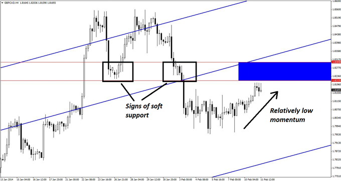 A_GBPCAD_Short_That_Dispels_Classic_Technical_Methods_body_GuestCommentary_KayeLee_February11A_2.png, A GBP/CAD Short That Dispels Classic Technical M...