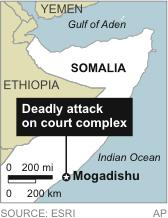 Map locates Mogadishu, Somalia