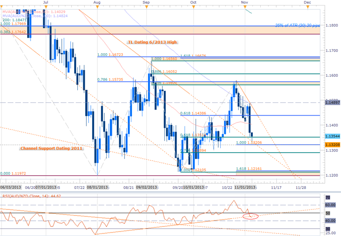 Forex_AUDNZD_Scalps_Target_Near-term_Support_Bounce-_Bullish_Above_1.1320_body_AUDNZD_Daily.png, AUDNZD Scalps Target Near-term Support Bounce- Bullis...