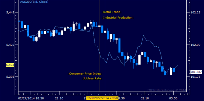 Yen_Looks_Past_Japanese_Economic_Data_Takes_Cues_from_Risk_Trends_body_Picture_1.png, Yen Looks Past Japanese Economic Data, Takes Cues from Risk Tren...