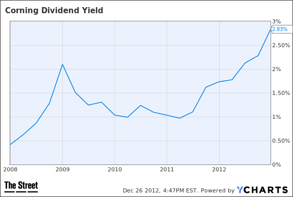 GLW Dividend Yield Chart