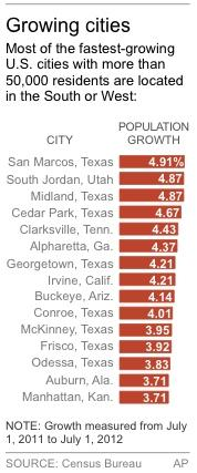 Urban renewal? Big US cities showing strong growth
