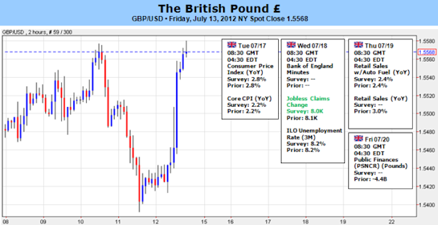 British_Pound_Traders_May_Overlook_BoE_Minutes_On_Higher_Inflation_body_Picture_5.png, British Pound Traders May Overlook BoE Minutes On Higher Inflation