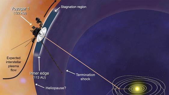 Voyager 1 Spacecraft Enters New Realm at Solar System's Edge
