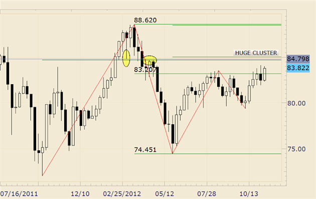 FOREX_Analysis_AUDJPY_Makes_a_Run_at_6_Month_Highs_body_audjpy.png, FOREX Analysis: AUD/JPY Makes a Run at 6 Month Highs
