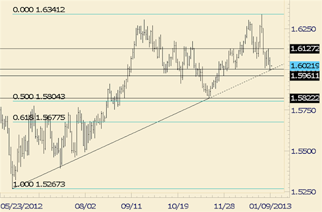 FOREX_Analysis_GBPUSD_Stabilizes_Following_Test_of_6_Month_Trendline_body_gbpusd.png, FOREX Analysis: GBP/USD Stabilizes Following Test of 6 Month Trendline